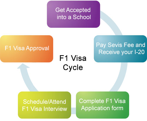 how to apply for an F1 visa