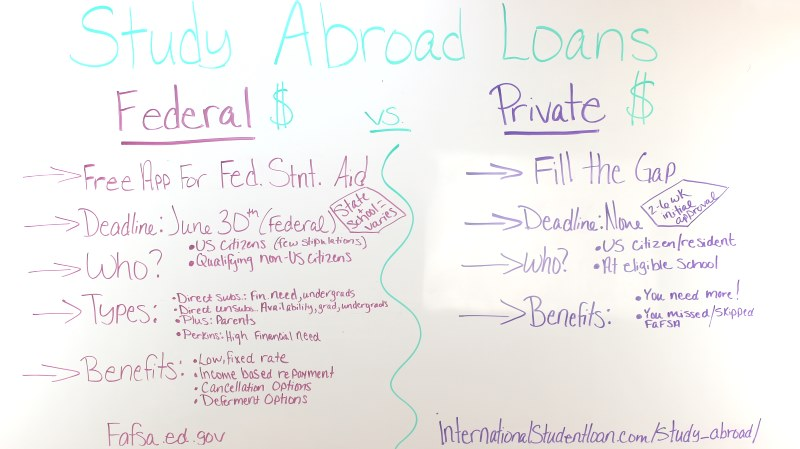 Finding Study Abroad Loans